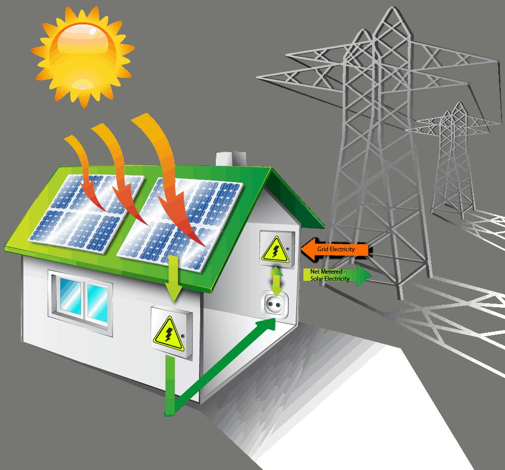 Solar grid-tie net metering