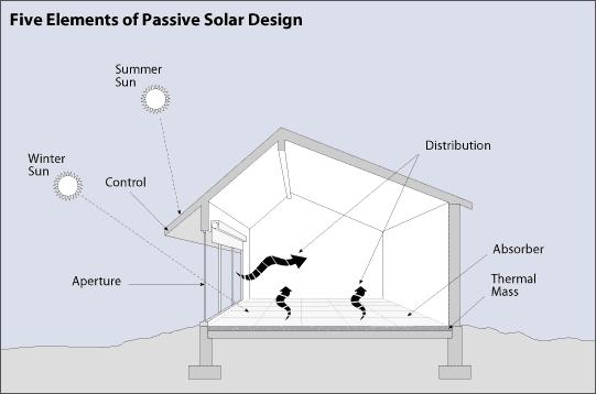 Five elements of passive solar design