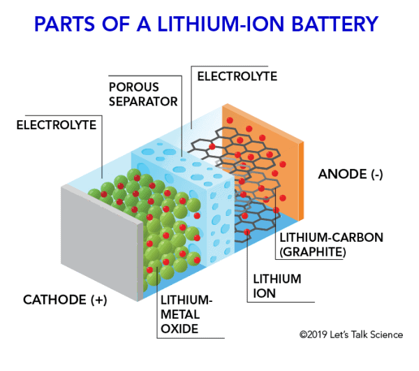 Parts of a lithium-ion battery