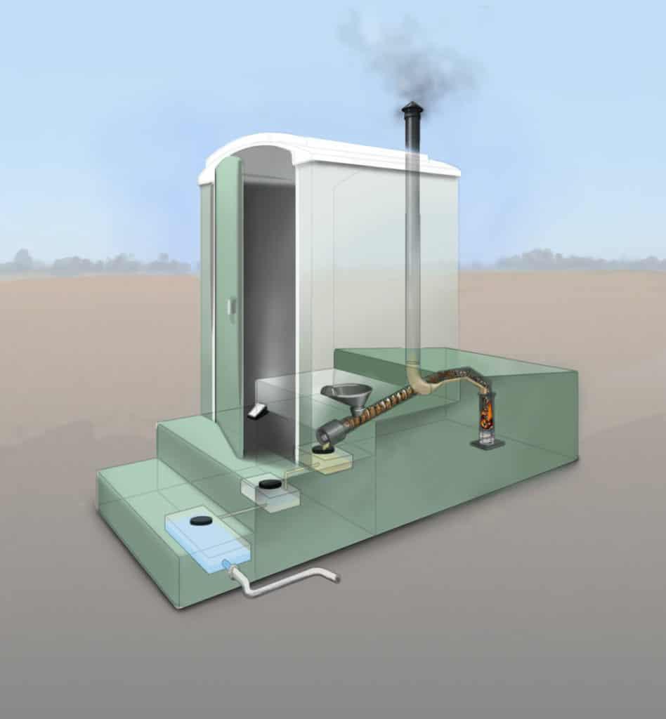 Composting toilet vs Incinerating toilet